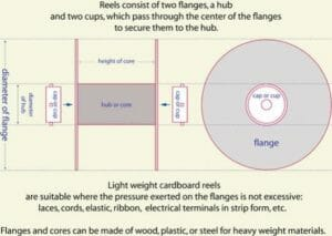 spool diagram - best 3d printing filament