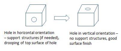 cube orientation