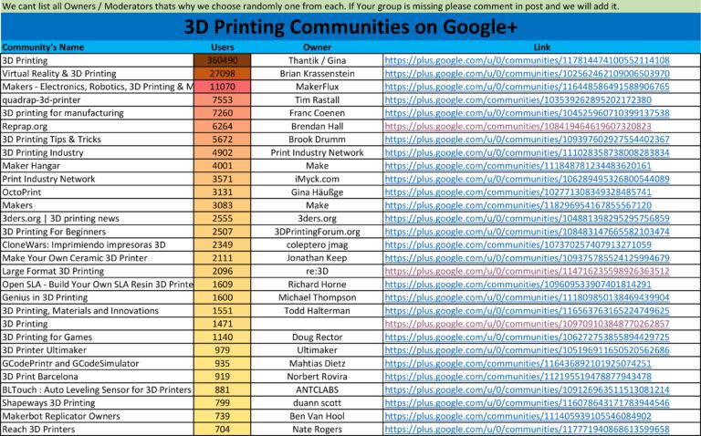 3D Printing Communities on Google+