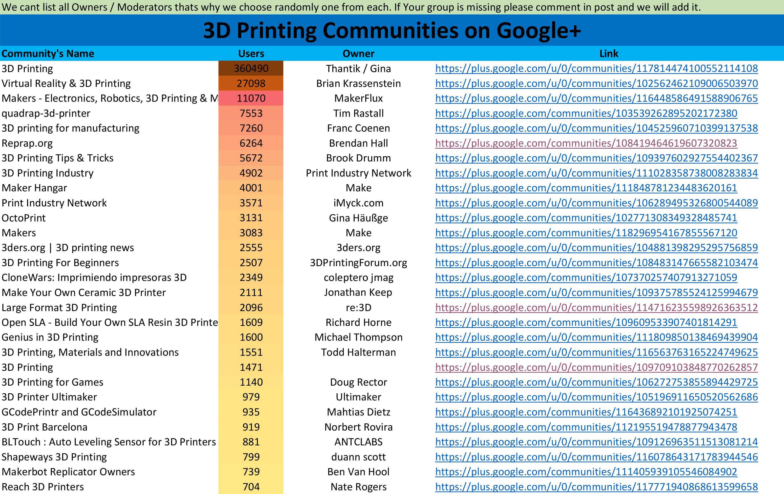 3dprinting communities on google+