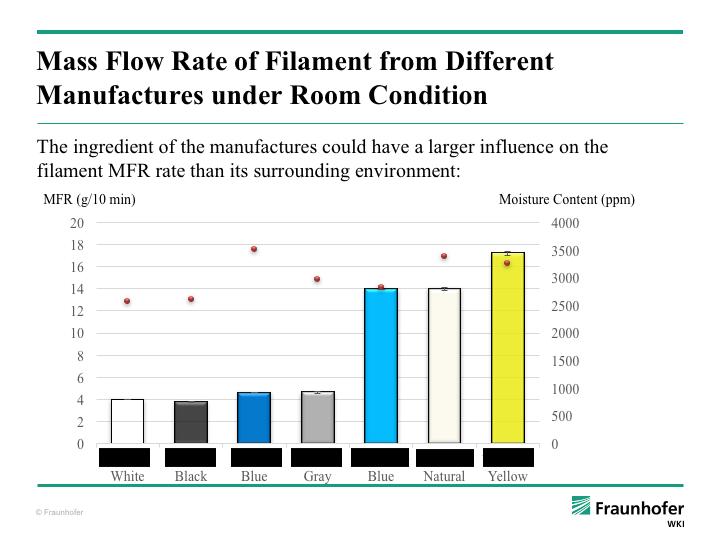 PLA filament moisture