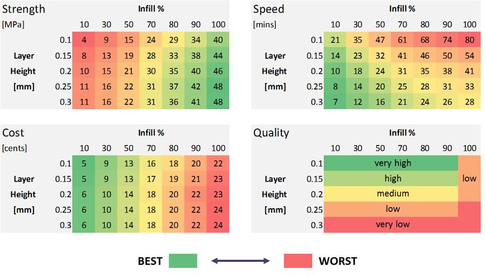 3D Printing Layer Chart
