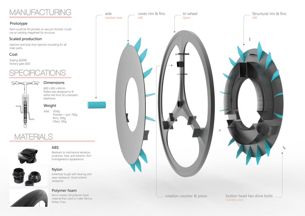 Diagram: Manufacturing, Specifications & Materials. © KRISTEN TAPPIN